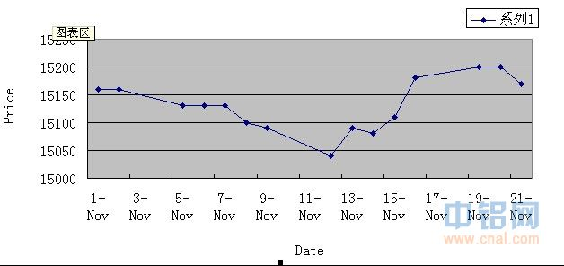 Shanghai Changjiang Nonferrous Metals Market Spot Price For Nov 21, 2012