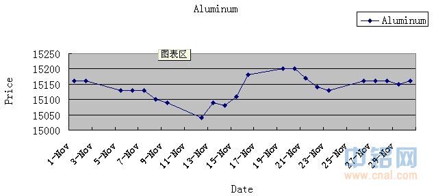 Shanghai Changjiang Nonferrous Metals Market Spot Price For Nov 30, 2012