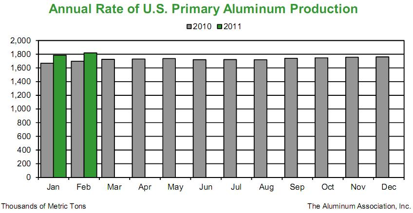 Primary Aluminium Production Of USA For Feb, 2011