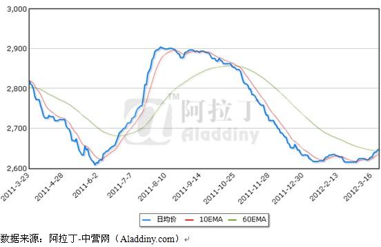 氧化铝价格走势图_铝价走势低迷氧化铝价格继续承压下行氧化铝