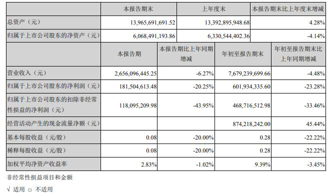 萬豐奧威:三季度凈利潤1.815億元