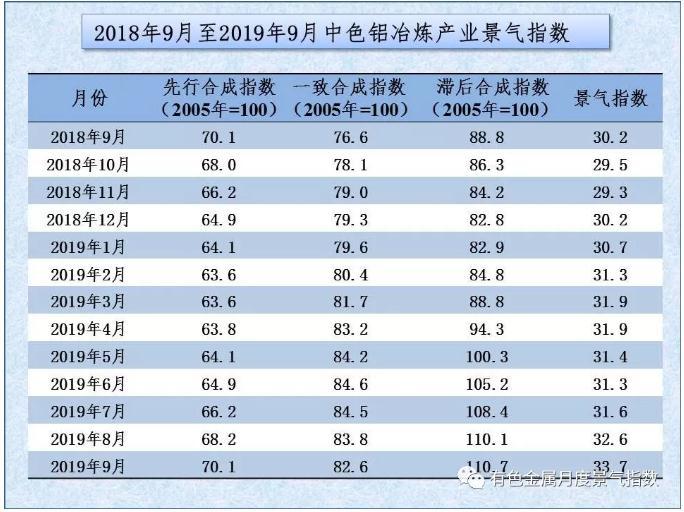 中色鋁冶煉產業月度景氣指數(2019年9月)