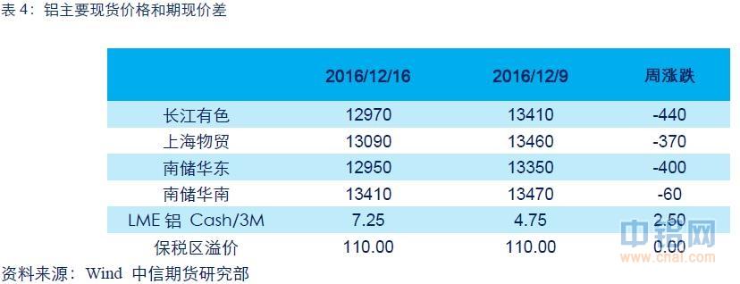 中信期货铝周报:贸易商持续抛货 沪铝继续下探
