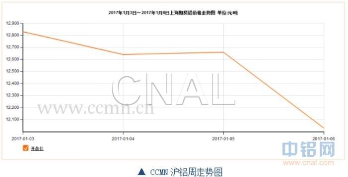 ccmn第1周铝周报:缺乏利好支撑 铝价难有起色