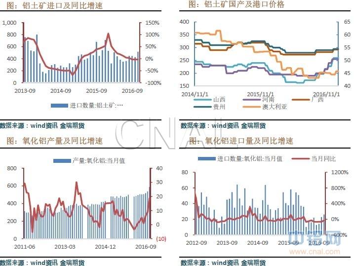 金瑞期货第1周铝周报:下游需求平淡 铝价弱势震荡