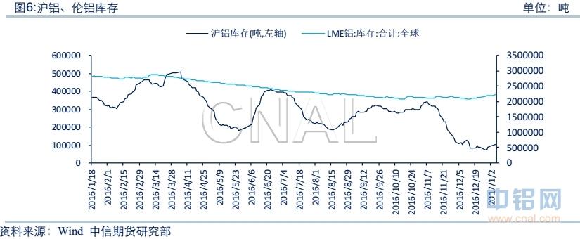 中信期货第1周铝周报:成本支撑减弱 需求不佳沪铝承压