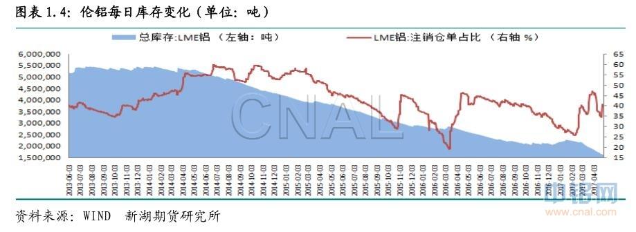 新湖期货第17周铝周报: 铝价上涨需要更多政策助力