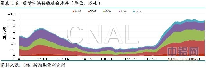 新湖期货第22周铝周报:难有实质性利好 铝价震荡为主