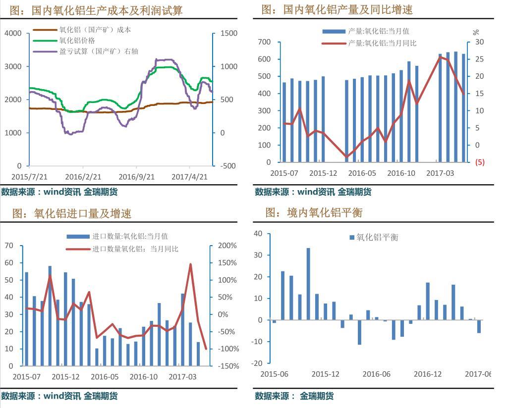 金瑞期货第29周铝周报:国际停产有效推进 促使沪伦比值上升