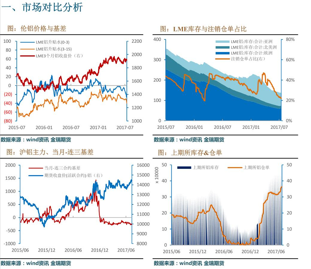 金瑞期货第29周铝周报:国内停产有效推进 促使沪伦比值回升