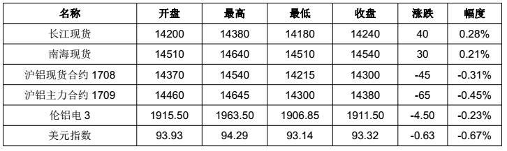 铝信2017年第30周铝价周报(7.24-7.28)