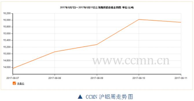 ccmn第32周铝周报:环保限产力度大 铝价强势创新高
