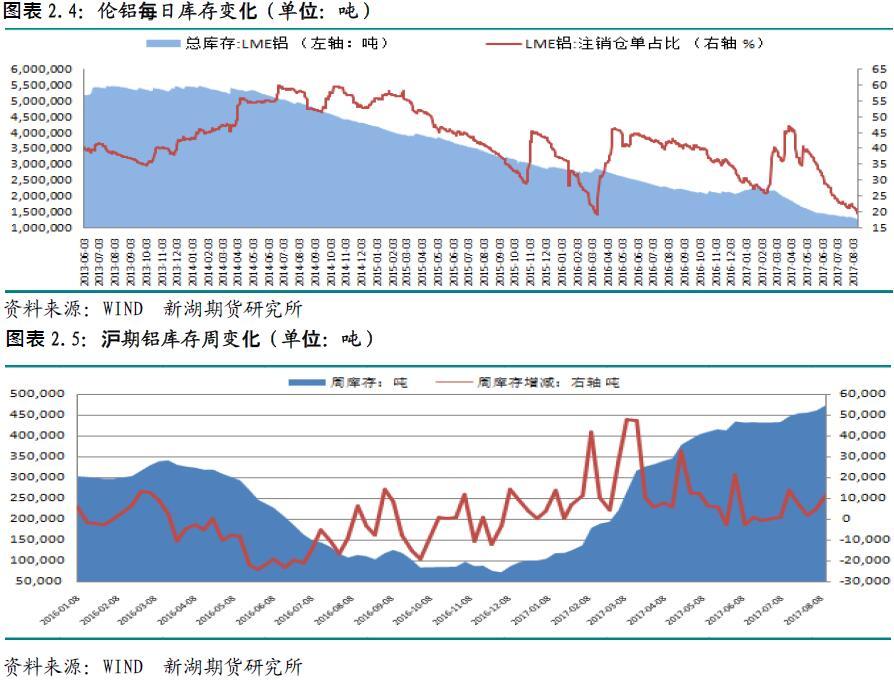 新湖期货第32周铝周报:资金大举介入 价格飙涨