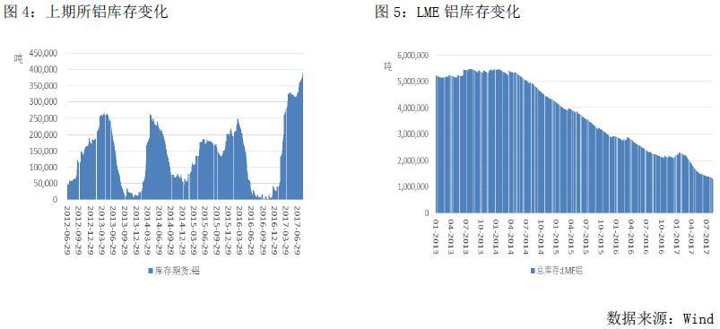 广州期货第32周铝周报:供给侧改革持续进行,沪铝大幅拉涨