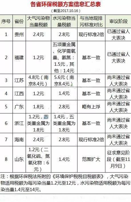 山东、江苏等各省环保税额方案公布 2018年1月1日实施