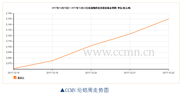 ccmn第51周铝周报:提供增长前景放缓 铝价应声上升