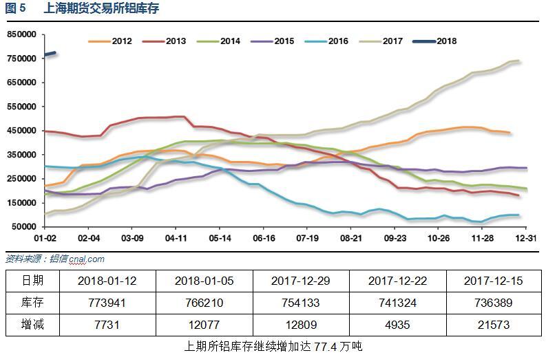 铝信2018年第2周铝价周报(1.8-1.12)
