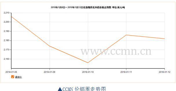 ccmn第2周铝周报:全球经济前景向好 支撑铝价上涨