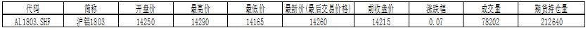 国泰君安<a target = '_blank' class = 'cBlue' href = 'http://futures.f139.com'>期货</a>:考验14000整数关口支撑