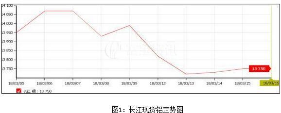 富宝资讯第11周铝周报:多空交织铝价涨跌两难