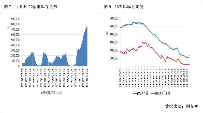 广州期货第15周铝周报:伦铝拉涨,提振沪铝