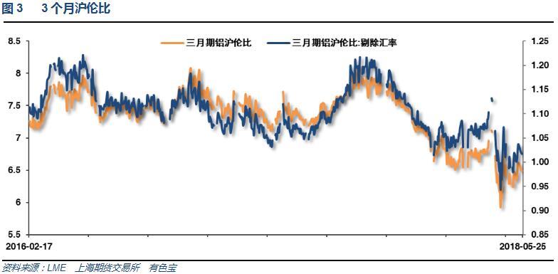 有色宝2018年第21周铝价周报(5.21-5.25)