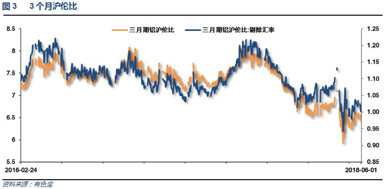 有色宝2018年第22周铝价周报(5.28-6.1)