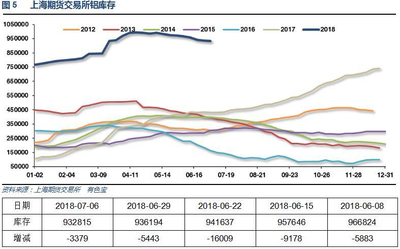 有色宝2018年第27周铝价周报(7.2-7.6)