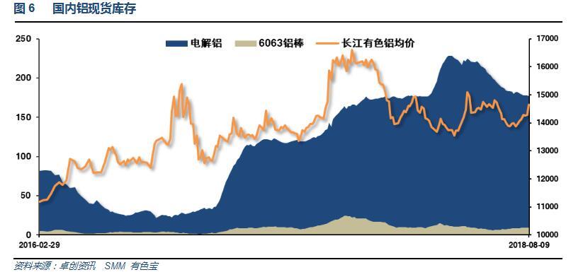 有色宝2018年第32周铝价周报(8.6-8.10)