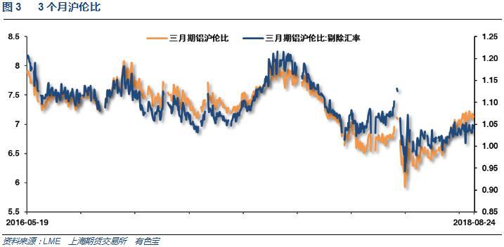 有色宝2018年第34周铝价周报(8.20-8.24)