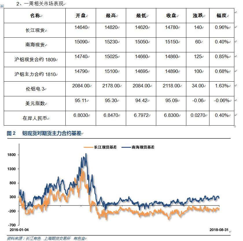 有色宝2018年第35周铝价周报(8.27-8.31)