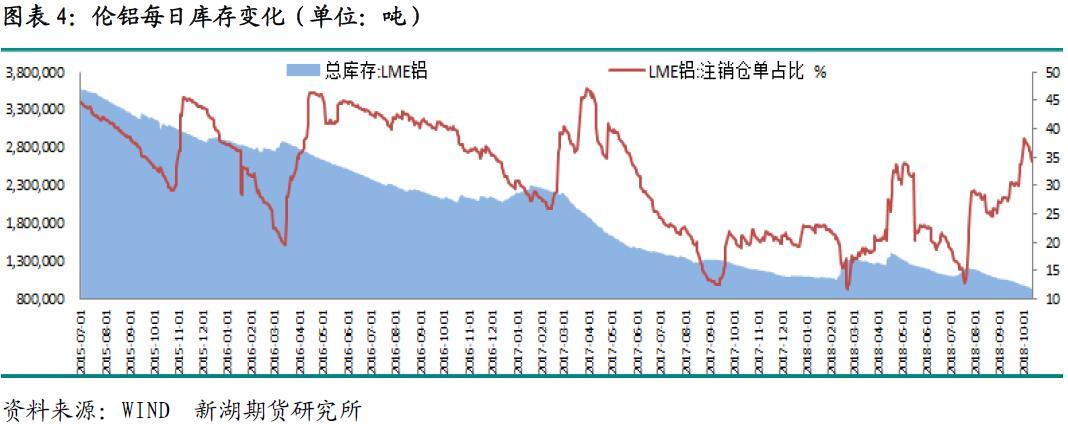 新湖期货第41周铝周报:铝价失势 再陷熊市