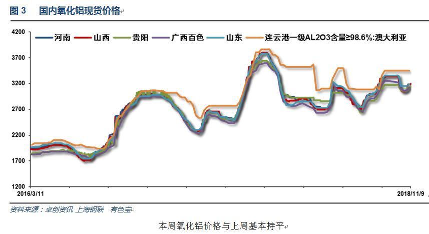 有色宝2018年第45周铝价周报(11.5-11.9)