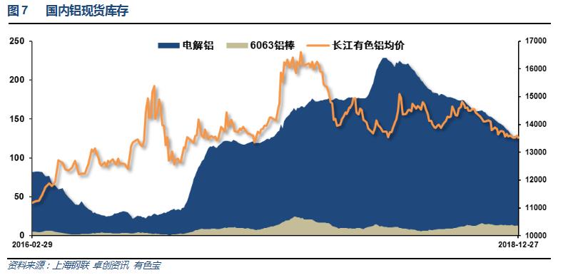 有色宝2018年第52周铝价周报(12.24-12.28)