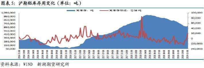 新湖期货第2周铝周报:淡季消费萎缩 价格承压下行
