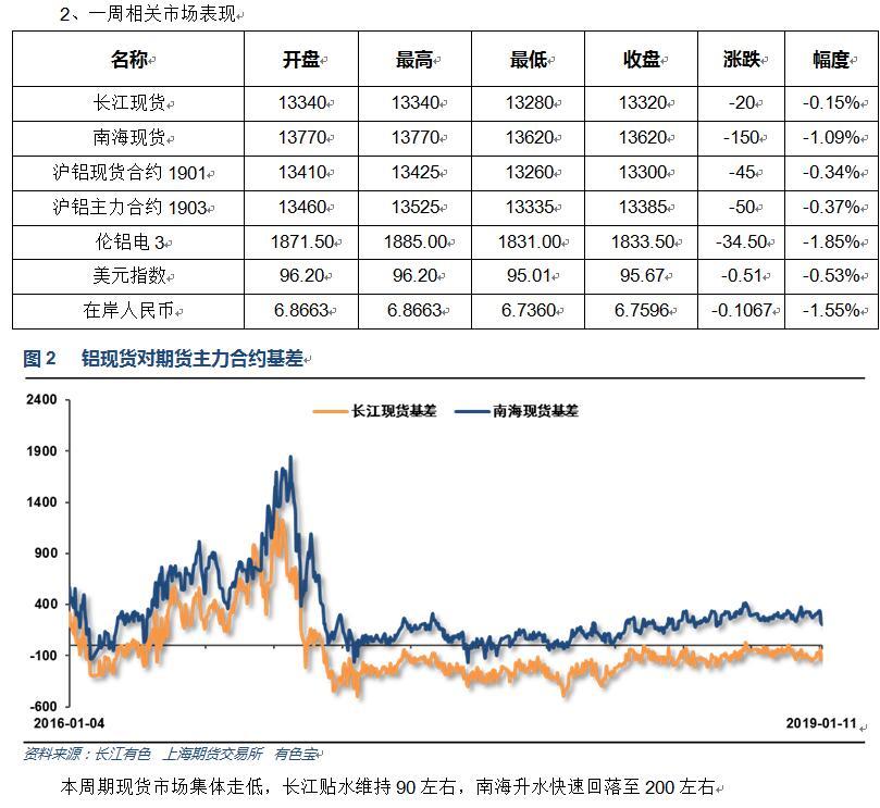 有色宝2019年第2周铝价周报(1.7-1.11)