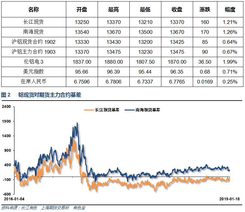 有色宝2019年第3周铝价周报(1.14-1.18)