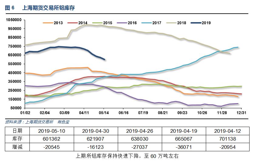 有色宝2019年第19周铝价周报(5.6-5.10)