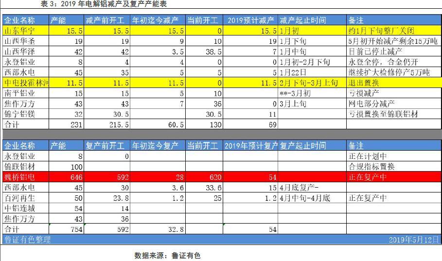 鲁证期货第19周铝周报:近强远弱基本面支撑铝价高位震荡