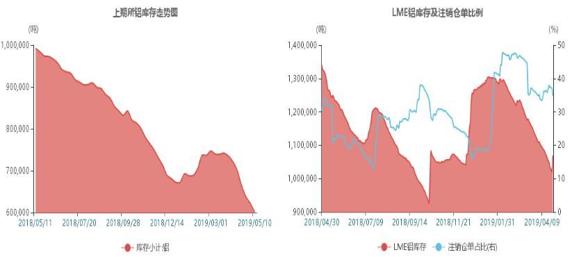 瑞达期货第19周铝周报:本周铝价短期震荡为主