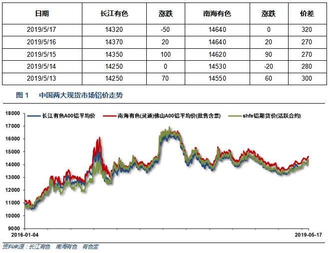 有色宝2019年第20周铝价周报(5.13-5.17)