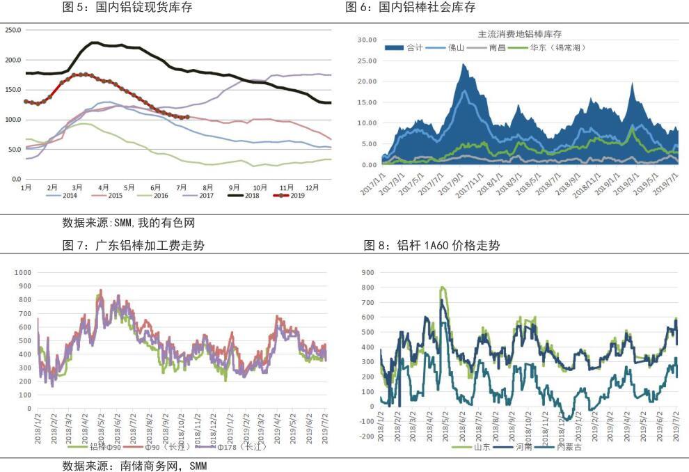鲁证期货第28周铝周报:淡季压力较大 铝价短期震荡偏弱