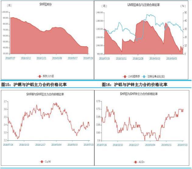 瑞臻期货第30周铝周报:受氧募化铝供应下投降预期影响 铝价或上升