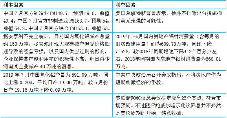 瑞达期货第31周铝周报:沪铝1909合约可在13760元/吨附近逢低多