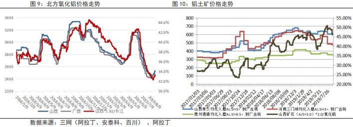 鲁证期货第36周铝周报:利好消化 短期价格维持区间震荡走势