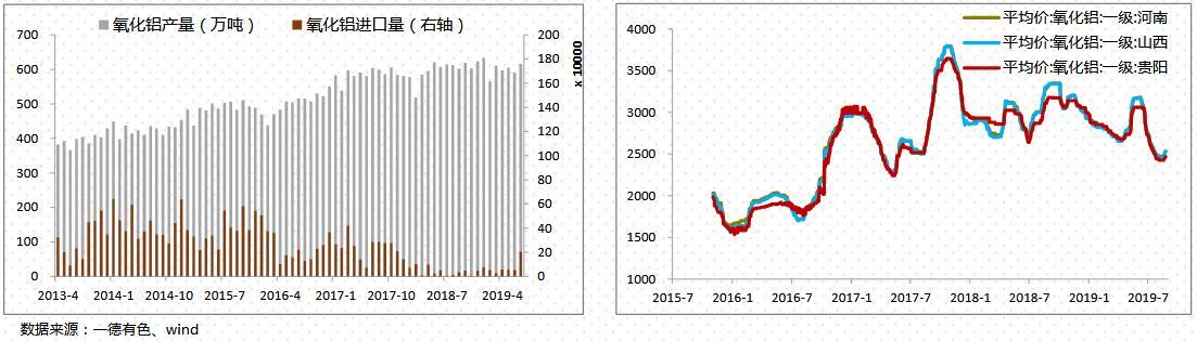 一德期货第36周铝周报:国庆环保压力犹在  多单可继续持有