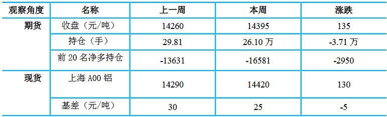 瑞达期货第36周铝周报:预计铝价震荡偏强 重心将逐渐上移