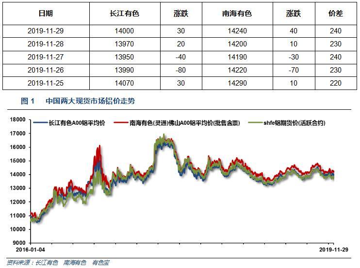 有色宝2019年第48周铝价周报(11.25-11.29)