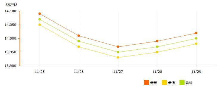 11月25日~11月29日长江现货<a href=http://www.cnal.com/product/class-85.shtml target=_blank class=infotextkey>铝锭</a>价格表及走势图