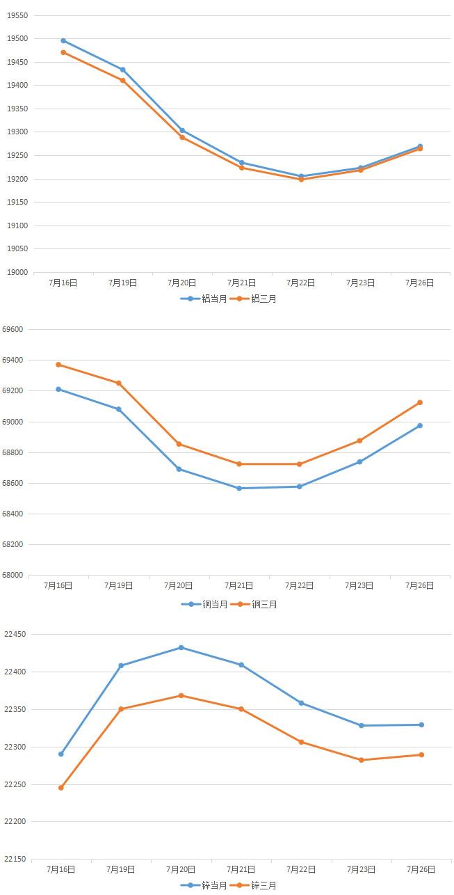 2021年8月上海期货铜铝锌月度参考价变动走势图